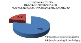 participation of elections